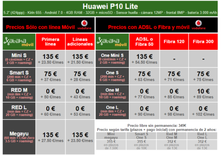 Precios Huawei P10 Lite Con Pago A Plazos Y Tarifas Vodafone