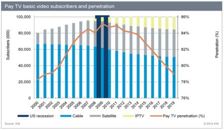 Market penetration Cable