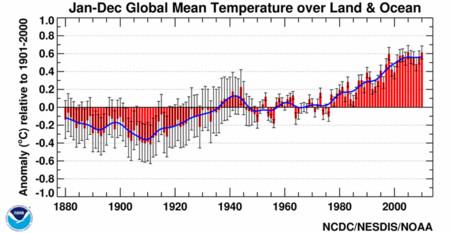 Temperaturas del Siglo XX