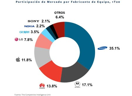 Mercado Smartphones Mexico Tcl