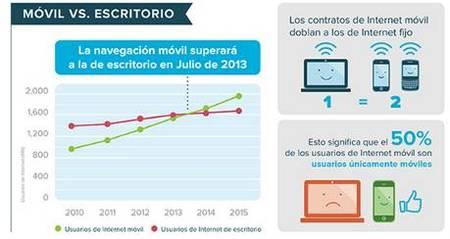 infografía uso móvil