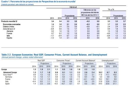FMI: crecimiento en España, abril vs julio 2015
