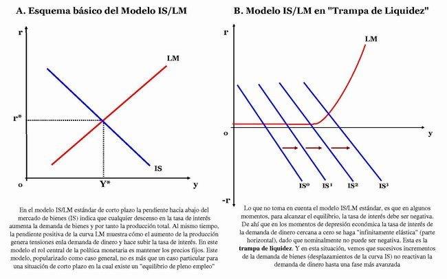 Modelo IS/LM y trampa de liquidez