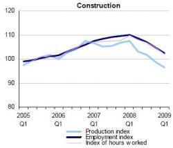eurostat-actividad-y-empleo-construccion.JPG