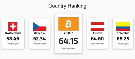 consumo energetico mineraria bitcoin scambiatori btc