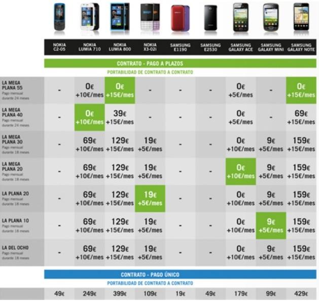Precios móviles pago a plazos Yoigo Mayo 2012