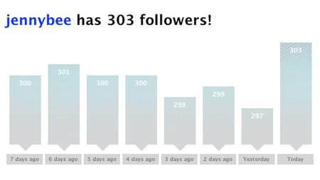 El negocio de los servicios para aumentar los followers