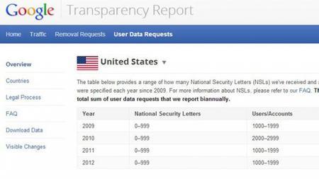 Ordenan a Google continuar entregando información personal de sus usuarios al FBI
