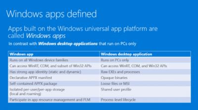 """Ni """"aplicaciones Metro"""", ni """"apps universales"""", de aquí en adelante se llamarán """"apps de Windows"""""""