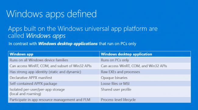Windows Apps Defined