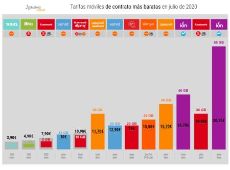 Tarifas Moviles De Contrato Mas Baratas En Julio De 2020