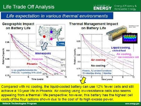 EERE tabla temperatura/capacidad/años