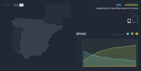 """Otro """"iOS versus Android"""" en Europa a través de un gráfico interactivo"""