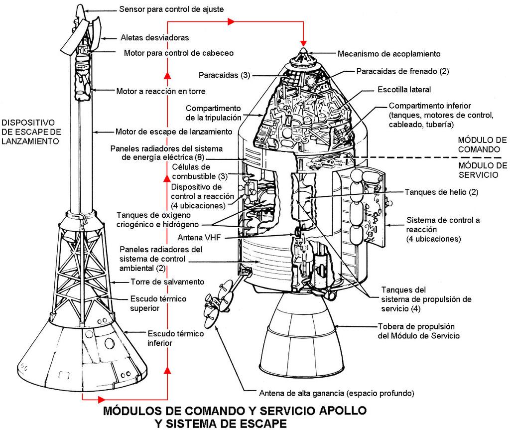 Apolo 11, esquema del CM