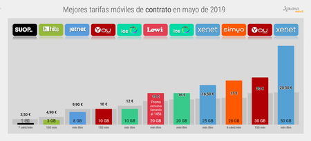 Mejor Tarifa Movil De Contrato Mayo 2019