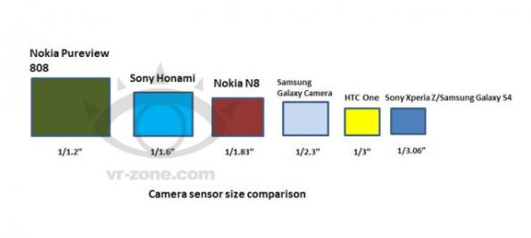 Sony Honami Camera
