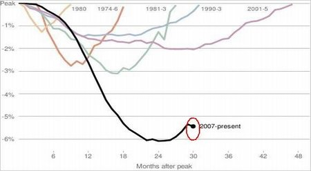 El alto desempleo y la crisis de la globalización