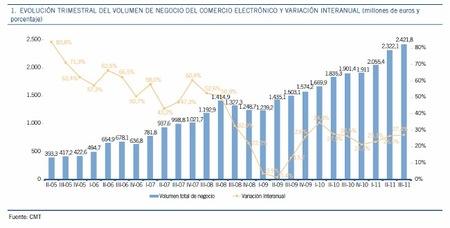 El comercio electrónico sigue batiendo récords en España