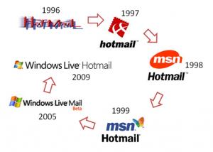 Historia Hotmail