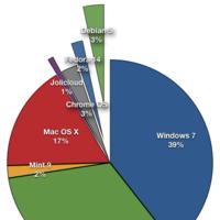 Windows 7 es el mejor sistema operativo del 2010, con Ubuntu justo detrás