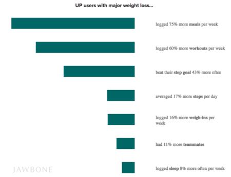 Datos Jwbone Perdida Peso