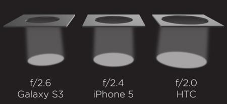 HTC One apertura f2