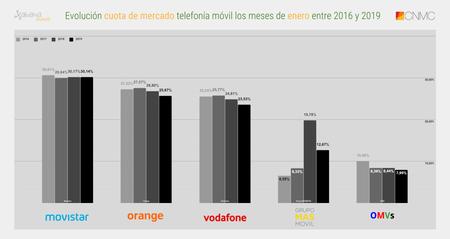 Evolucion Cuota De Mercado Telefonia Movil Los Meses De Enero Entre 2016 Y 2019