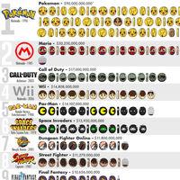 Las franquicias de videojuegos más rentables de la historia, reunidas en un gráfico