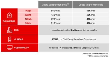 Tarifas Vodafone Fibra Marzo 2018
