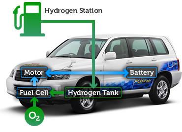 Funcionamiento Vehículo con Pila de Combustible