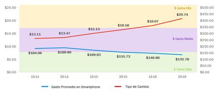 Costo Smartphones Dolares