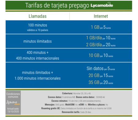 Nuevas Tarifas De Tarjeta Prepago Lycamobile En Octubre De 2021