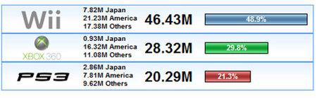 ¿Cómo van las ventas mundiales de consolas? - Enero 2009