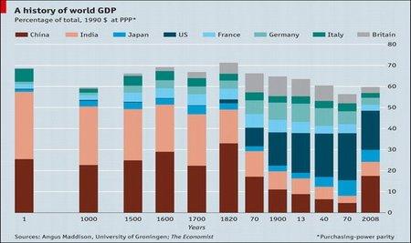 El desempeño económico de China y el PIB mundial en los últimos 2.000 años