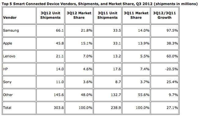 Datos distribución Q3 2012