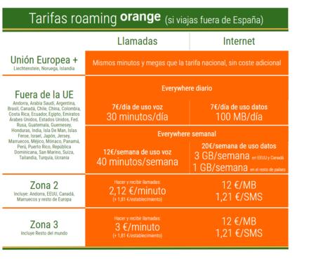 Tarifas Roaming Orange