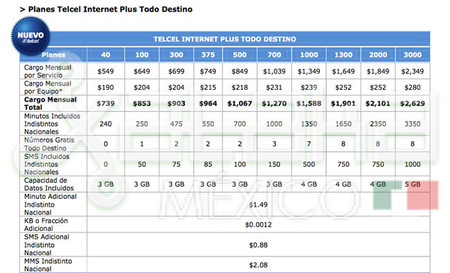 planes-telcel-internet-plus-todo-destino