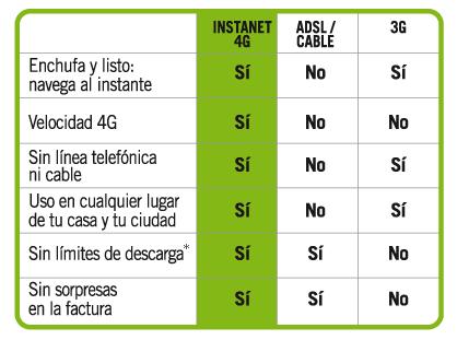 """Instanet: banda ancha """"fija"""" y móvil con Wimax"""