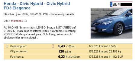 Consumos Honda Civic Hybrid
