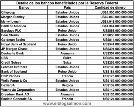 Bancos beneficiados por la Fed