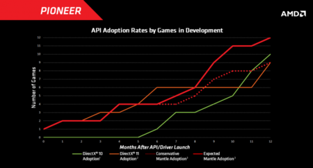 amd-api-mantle-adoption.png
