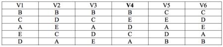 Cuadro 3 Ordenacion Preferencia V4