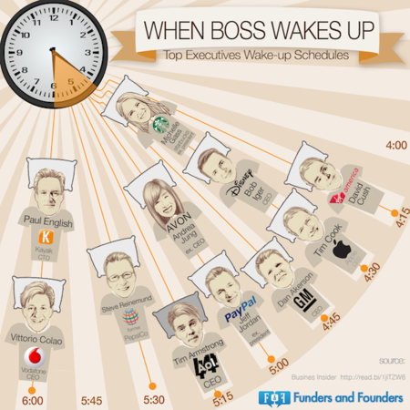 Infografia-Madrugadores-Jefes