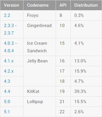 Datos Agosto 2015 Tabla