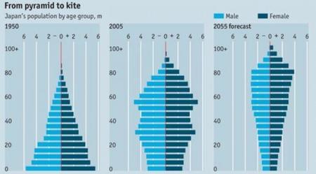 Los cambios demográficos impactarán el futuro