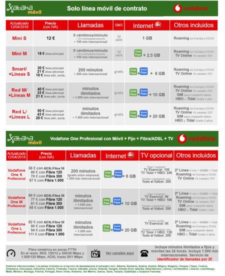Nuevas Tarifas Vodafone Para Negocios Y Profesionales Abril 2018