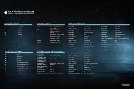Poster con los principales atajos de teclado de OS X
