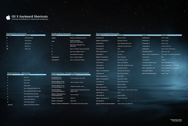 Poster OS X shortcuts