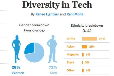 Diversidad Wsj
