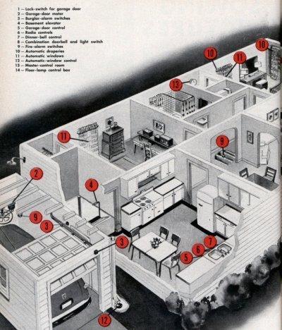 La casa automatizada de 1950